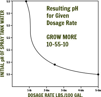 Resulting pH for Given Dosage Rate Chart